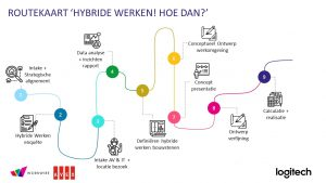 routekaart hybride werken hoe dan